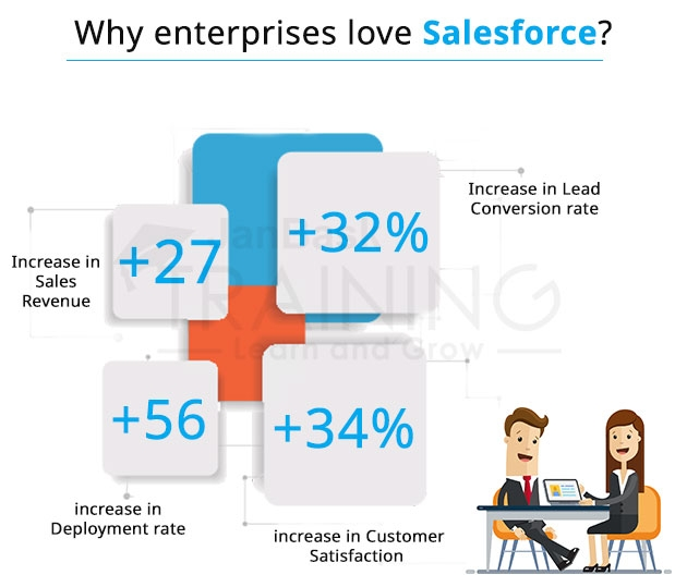 Here is a quick idea of why enterprises love Salesforce?