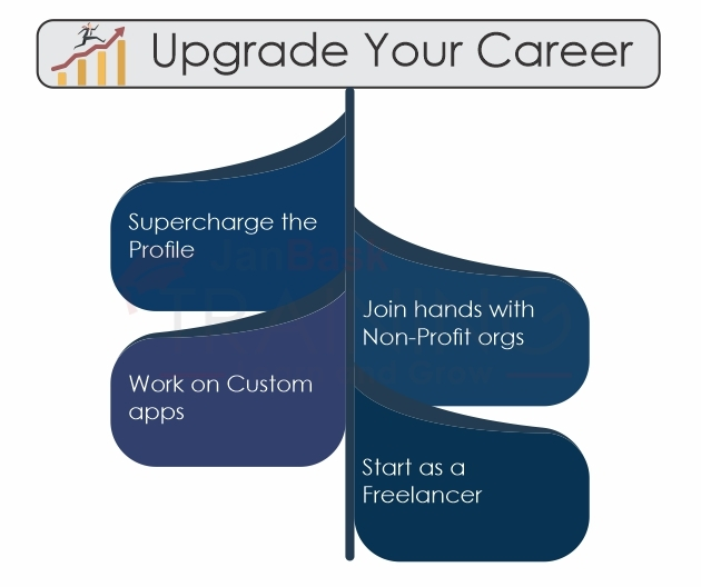 How to uplift your career as an intermediate or experienced professional?
