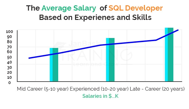 Salaries as per the experience-levels