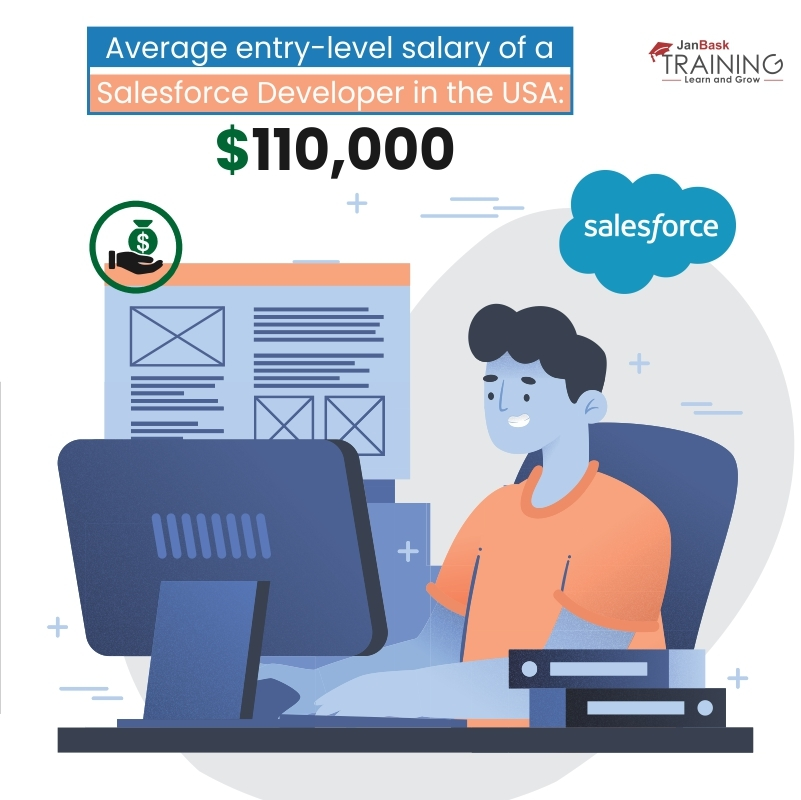 average entry-level salary of a Salesforce Developer in the USA