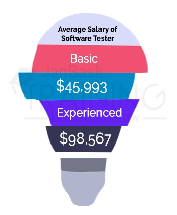 Average Salary of Software Tester