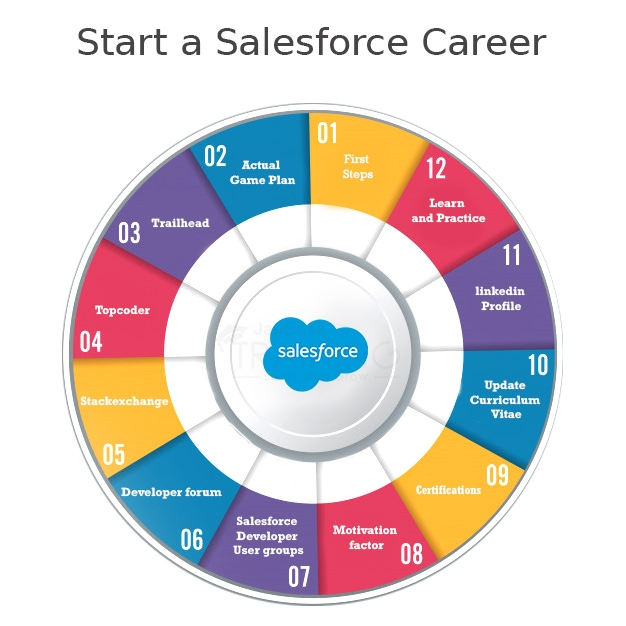How to Kick Start a Salesforce Career As a Beginner?