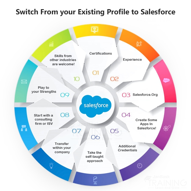 How to Switch From your Existing Profile to Salesforce & Pump It Up?