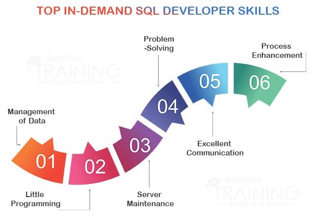 Top in-demand SQL Developer Skills