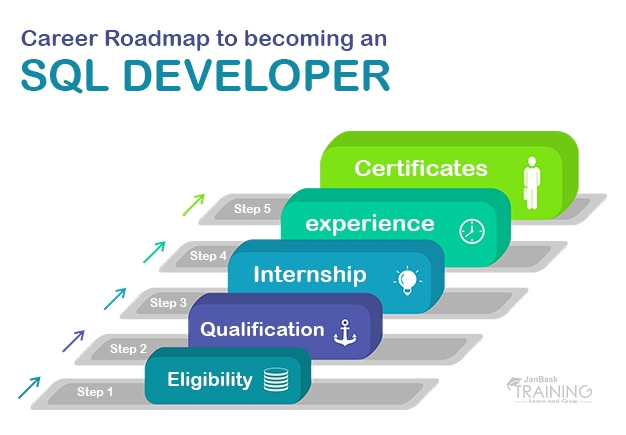 Career Roadmap to becoming an SQL Developer