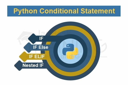 Conditional Statements in Python