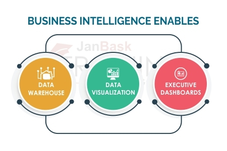 Business intelligence enables