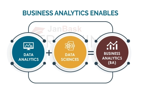 Business analytics enables