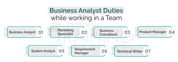Business Analyst Duties while working in a Team