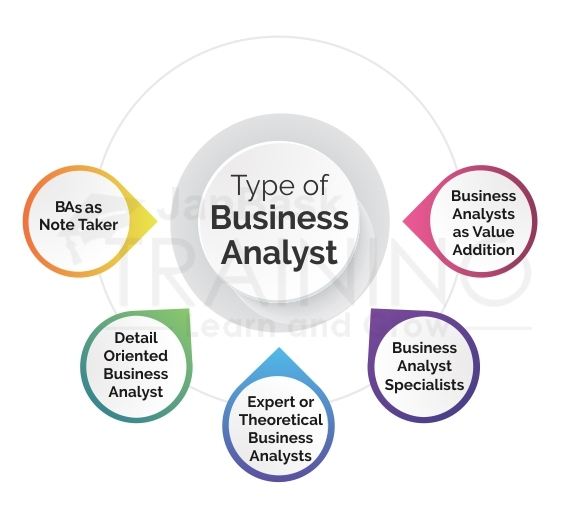 Different Type of Business Analyst