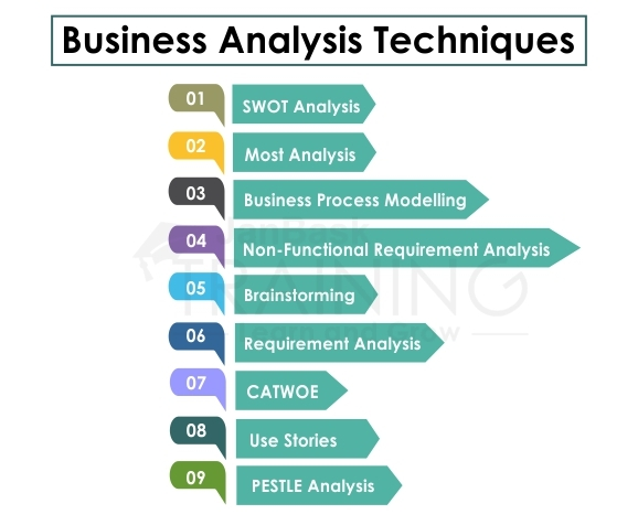 Business Analysis Framework: Techniques