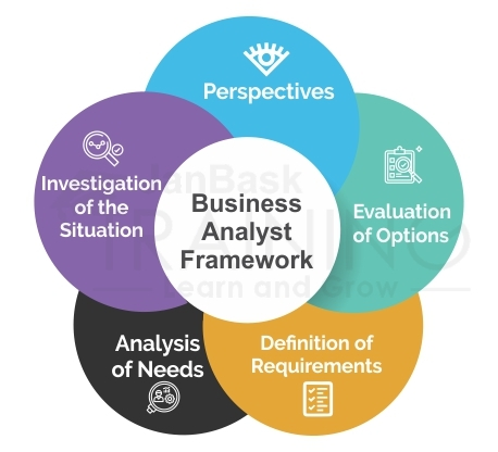 Business Analyst Framework