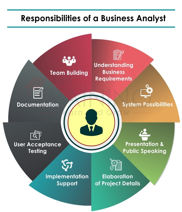 Responsibilities of a Business Analyst