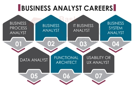 Business analyst Careers