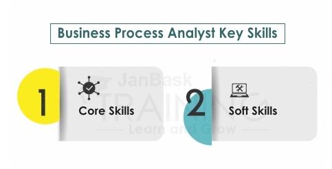 Business Process Analyst Key Skills