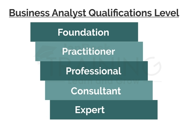 Business Analyst Qualifications Level