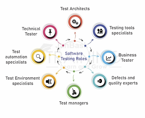 Software Testing Roles