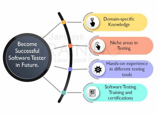 Become Successful Software Tester in Future
