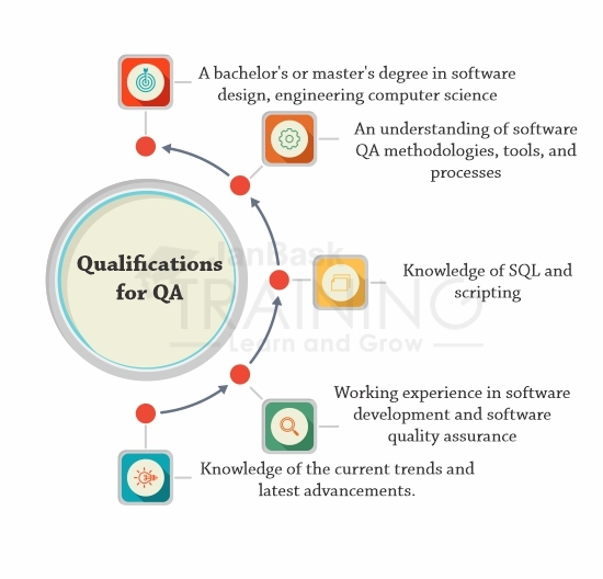 Qualifications Required for QA