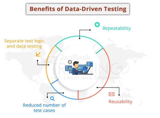 Benefits of Data-Driven testing