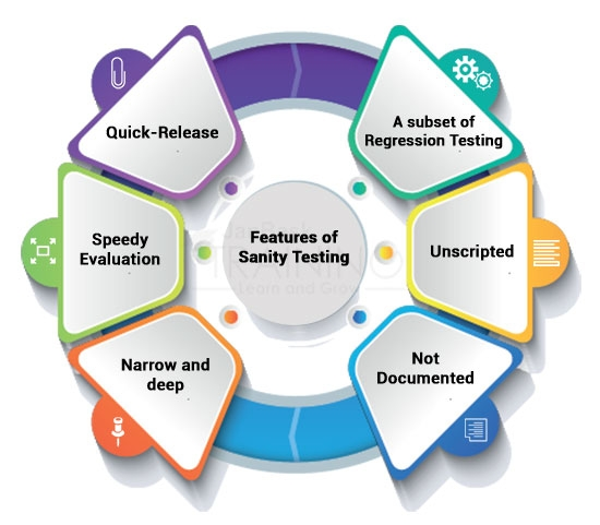 Features of Sanity Testing
