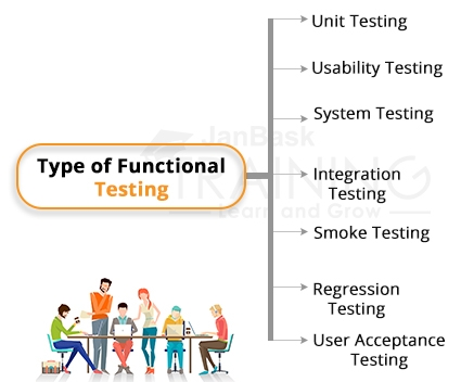 Types of Functional Testing