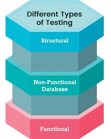 Different Types of Testing