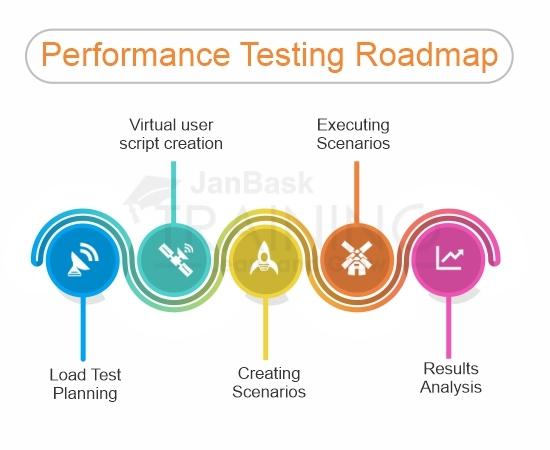 Performance Testing Roadmap