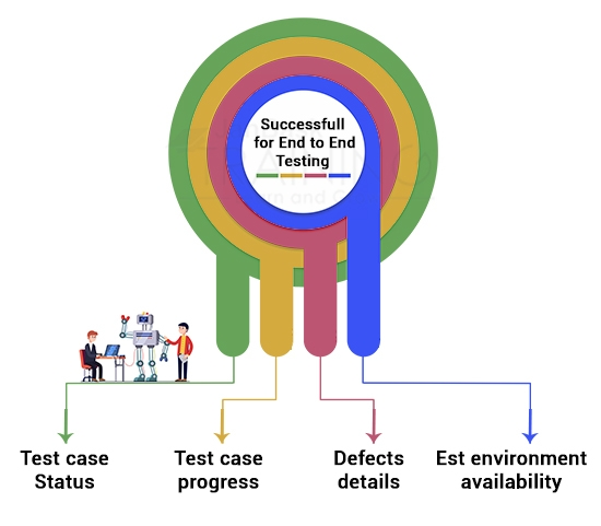 Success for End to End Testing