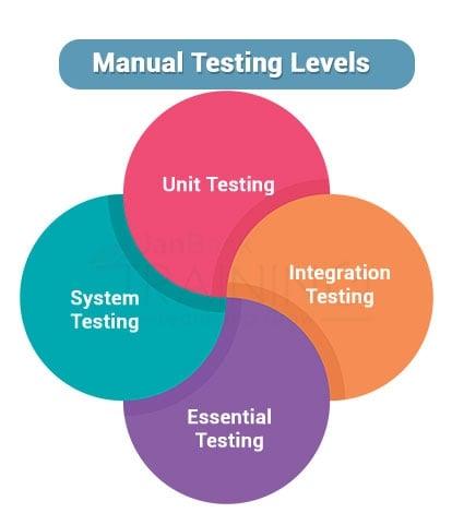 Manual Testing Levels