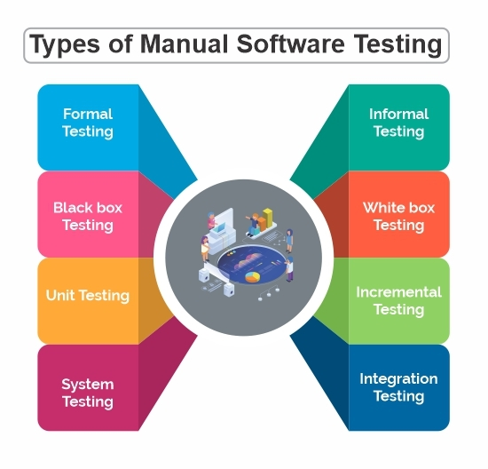 Types of Manual Software Testing
