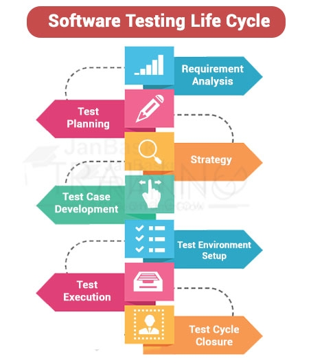 Different Phases of Software Testing Life Cycle