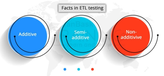 Different Types Facts in ETL Testing