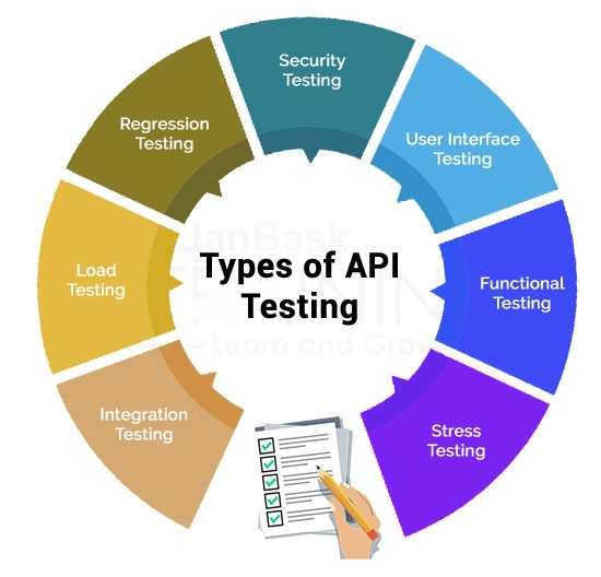 Different Types of API Testing