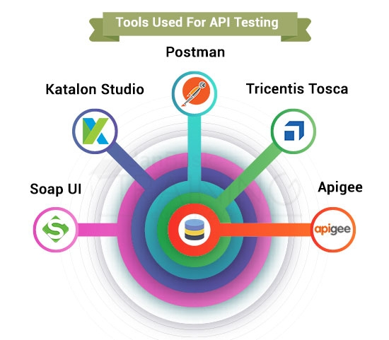 Tools Used For API Testing