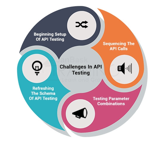 Challenges In API Testing