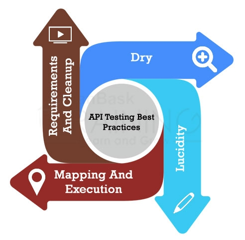 API Testing Best Practices