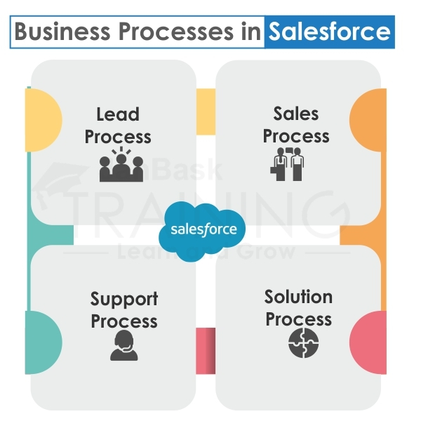 Business Processes of Salesforce