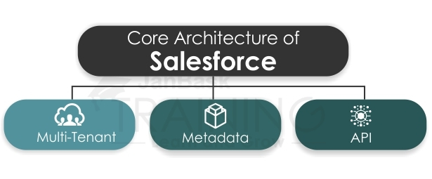 The Core Architecture of Salesforce