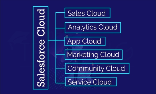 Different Type of Salesforce CRM Cloud