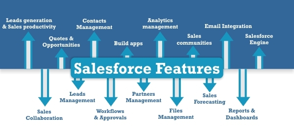 Salesforce Features you should know