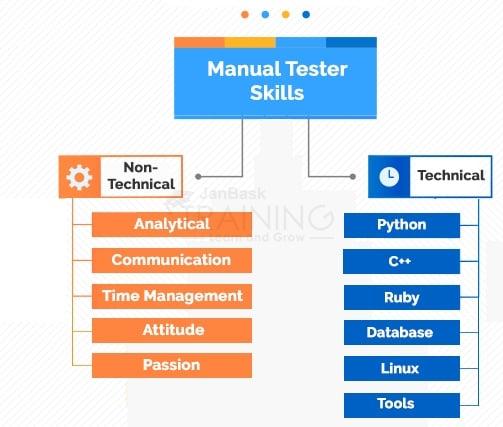 Top Manual Tester Skills