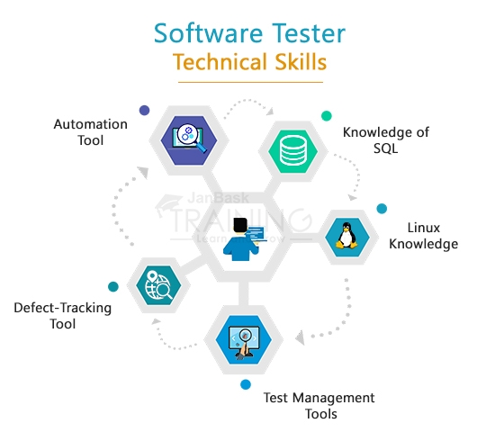 Technical Skills software tester