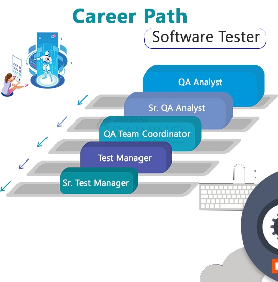 Career Path-Software Tester