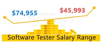 Software Tester Salary Range