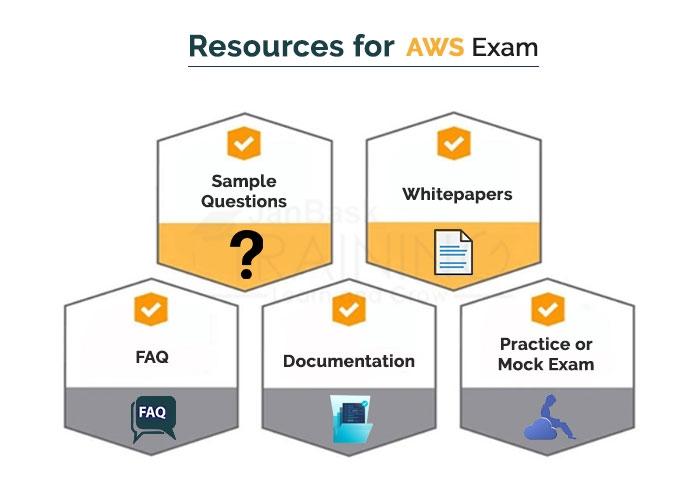 Resources for AWS Exam