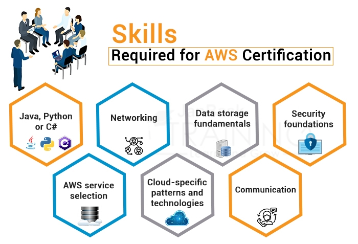 Skills Required for AWS Certification