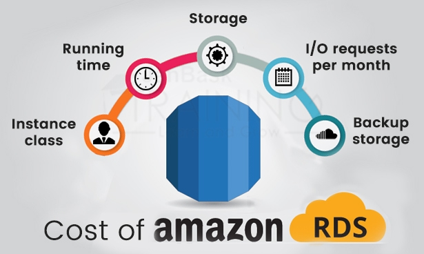 Cost of Amazon RDS