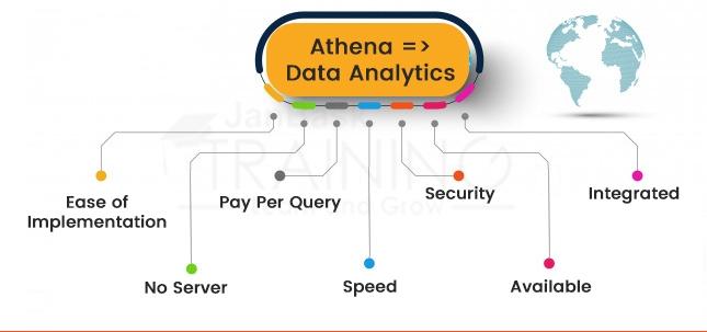 Athena =>Data Analytics