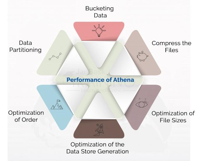Performance of Athena